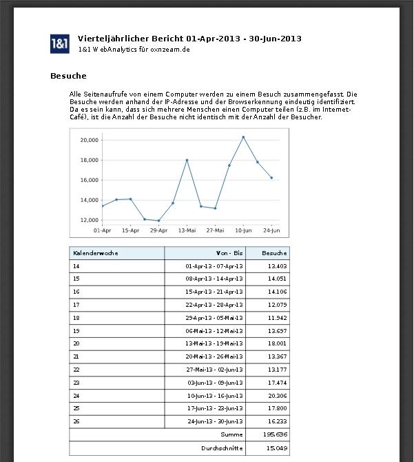 blogstatistik2013